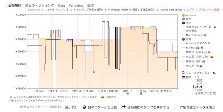 Keepa:グラフ